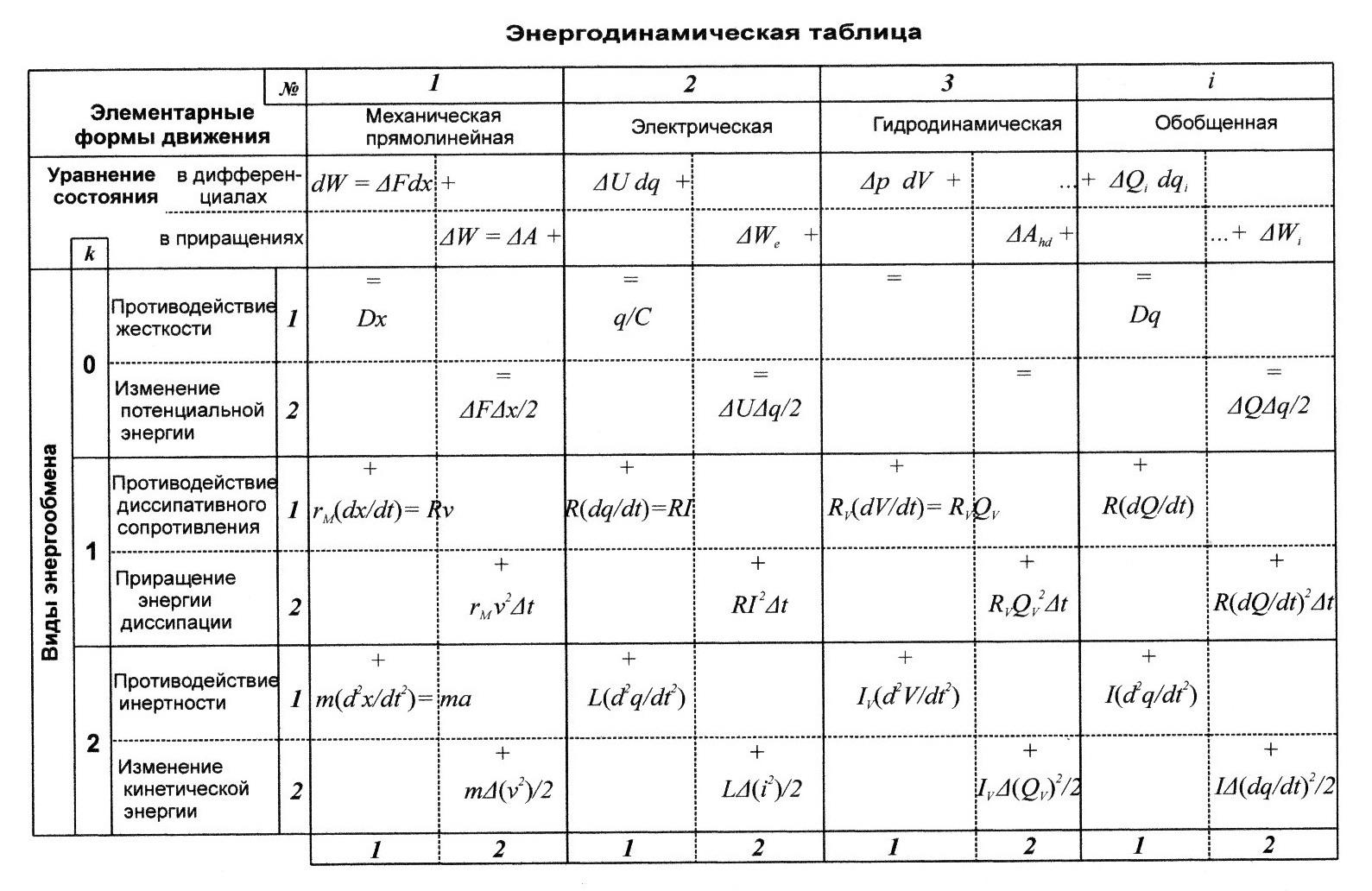 Физика 9 класс формулы таблица